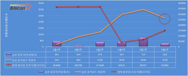 [빛스캔] 한국 인터넷 위협 요약- 3월 2주차