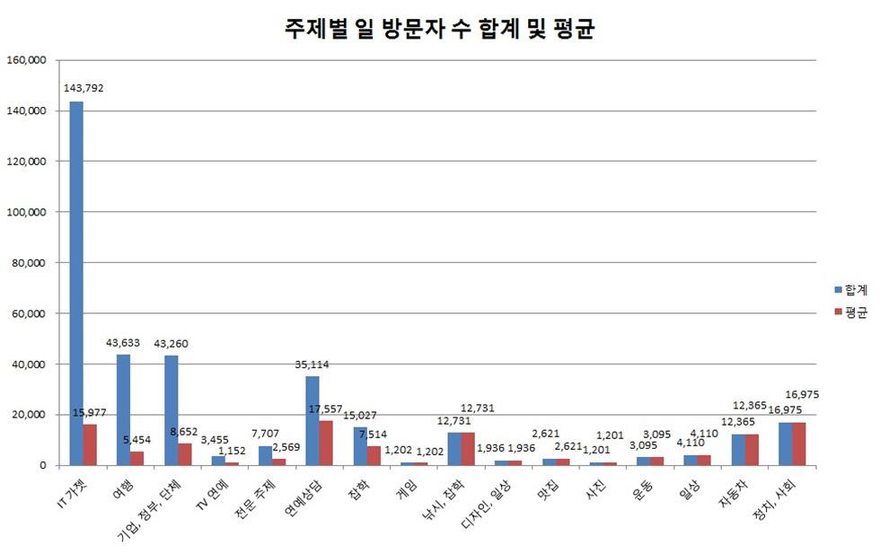 그래프 주제별 블로그 방문자 수 합계 및 평균치