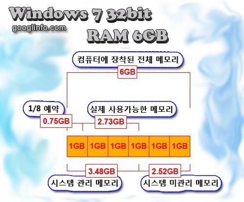 윈도우7 32비트 사용시 6GB 램 사용시 실제             사용가능한 메모리