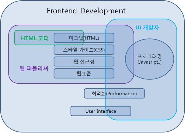 Frontend Developement