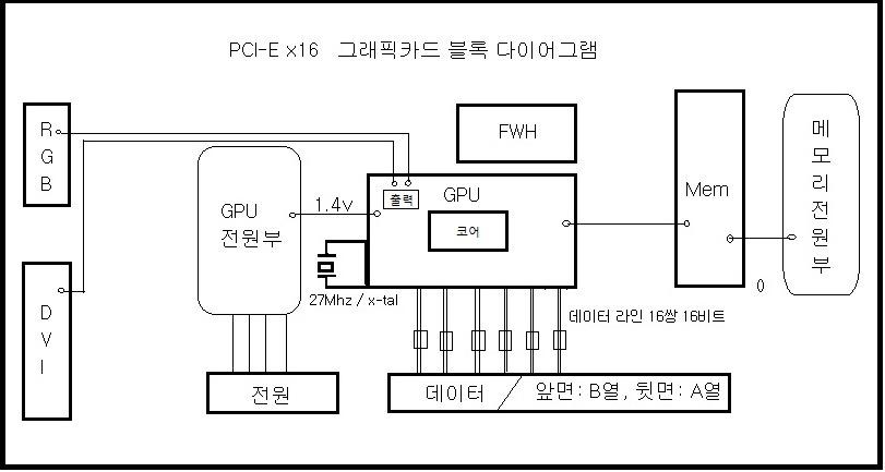 PCI-E x16 그래픽카드 블록 다이어그램