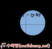 부등식의 영역 - f(x, y) < 0