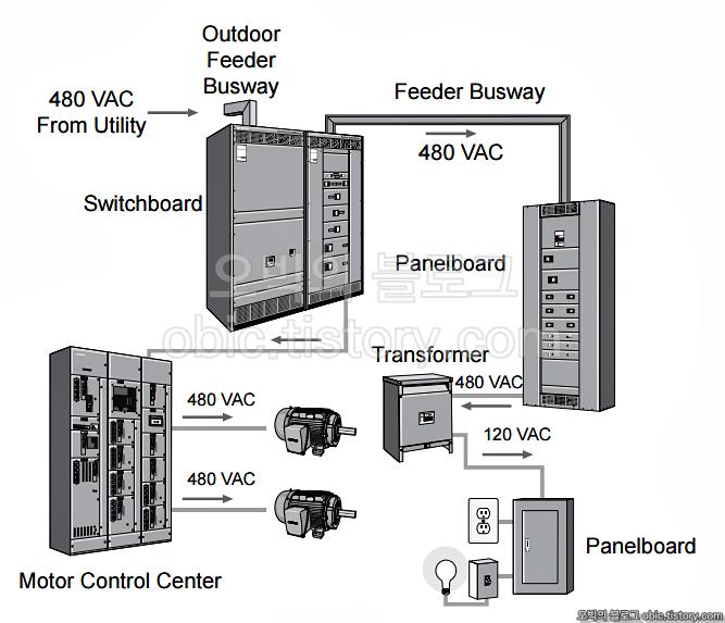 motor control center wiring types               1     motor       control       center     mcc                                   1     motor       control       center     mcc