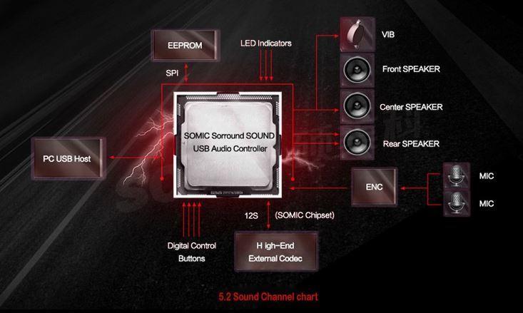 귀 아프고, 머리 아프고? 게임 헤드셋 뭐가 좋을까? 게이밍 진동헤드폰 소믹(Somic) E95X 5.2채널 사용기