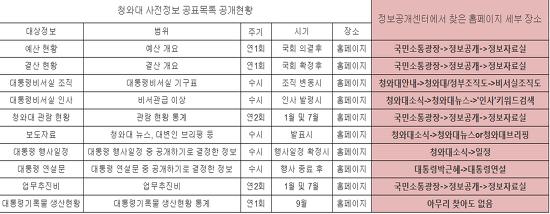 박근혜 정부, 청와대 정보공개 잔혹사