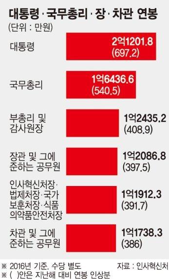 박근혜연봉에 대한 이미지 검색결과