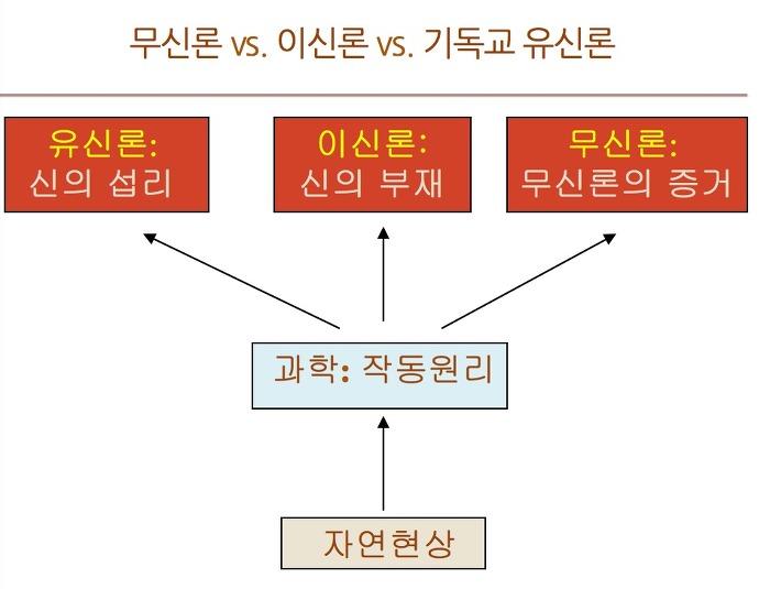 [무크따_이야기] 11번째 - 유신진화론의 신은 성경에 나오는 하나님이 아니다?