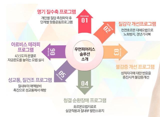여성성기능개선 우먼피어리스프로그램