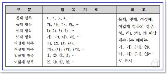 문서의 작성기준 항목의 표시