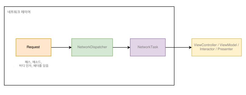 네트워크 레이어는 적어도 세 컴포넌트를 사용하여 구현되어야함