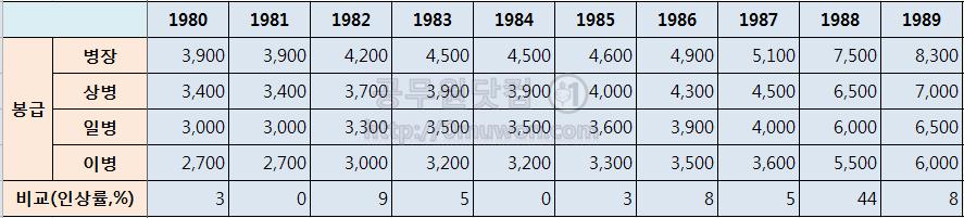 1980년대 병장, 상병, 일병, 이병 봉급표