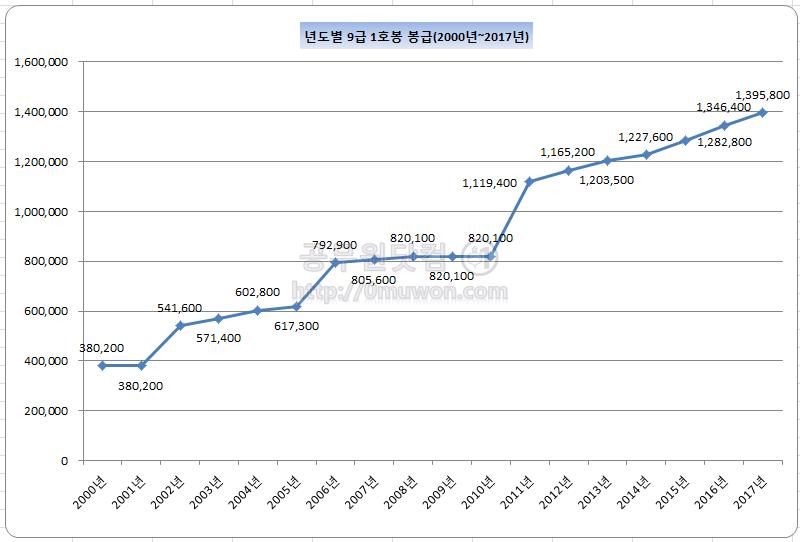9급 1호봉 년도별 공무원 봉급(2000년 ~ 2017년)