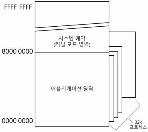커널 영역 메모리 맵 다이어그램