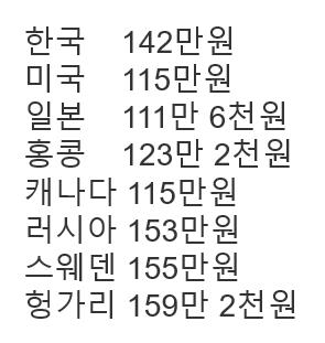 국가별 아이폰 X  64GB 가격 비교