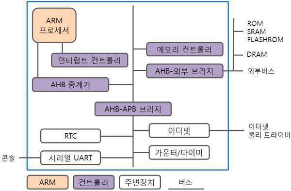 ARM 프로세서 - 버스들의 의미