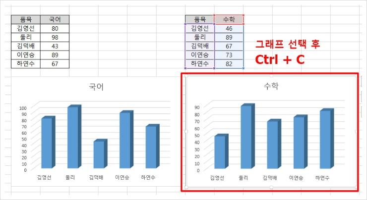 그래프를 선택 후 Ctrl + C 키를 눌러서 복사합니다