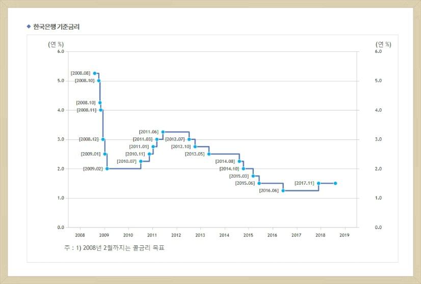 예금금리 상승보다 대출금리 상승이 높은 이유