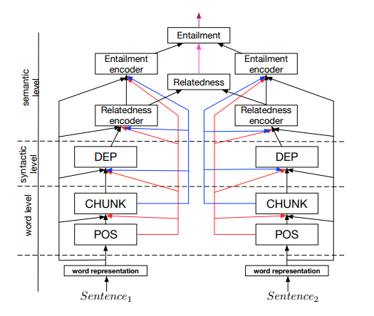 Overview of the joint many-task model prediction different linguistic outputs at successively deeper layers.