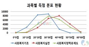 사회복지사 1급 자격증 과목별 득점 분포 현황(통계) 그래프