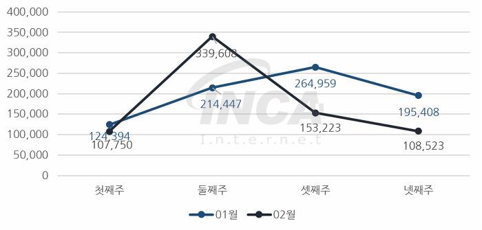 [그림] 2018년 02월 주 단위 악성코드 진단 현황
