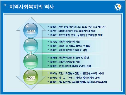 지역사회복지론_역사
